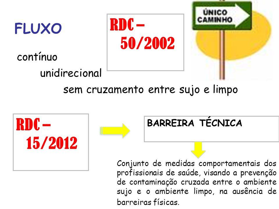 FLUXO contínuo unidirecional sem cruzamento entre sujo e limpo RDC – 50/2002 RDC – 15/2012 BARREIRA TÉCNICA Conjunto de medidas comportamentais dos pr