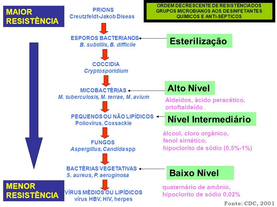 MAIOR RESISTÊNCIA VÍRUS MÉDIOS OU LIPÍDICOS vírus HBV, HIV, herpes BACTÉRIAS VEGETATIVAS S. aureus, P. aeruginosa FUNGOS Aspergillus, Candida spp VÍRU