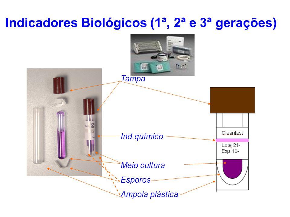 Indicadores Biológicos (1ª, 2ª e 3ª gerações) Tampa Ind.químico Meio cultura Esporos Ampola plástica