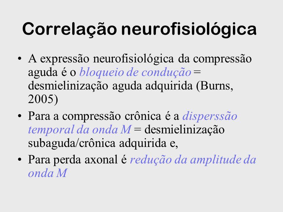 Correlação neurofisiológica A expressão neurofisiológica da compressão aguda é o bloqueio de condução = desmielinização aguda adquirida (Burns, 2005)