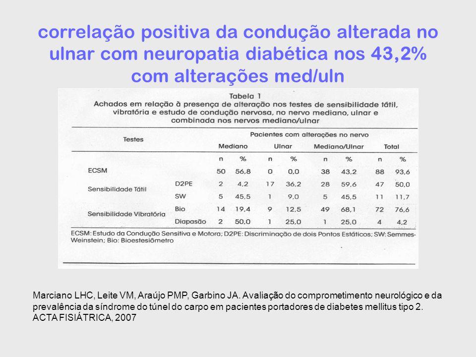correlação positiva da condução alterada no ulnar com neuropatia diabética nos 43,2% com alterações med/uln Marciano LHC, Leite VM, Araújo PMP, Garbin