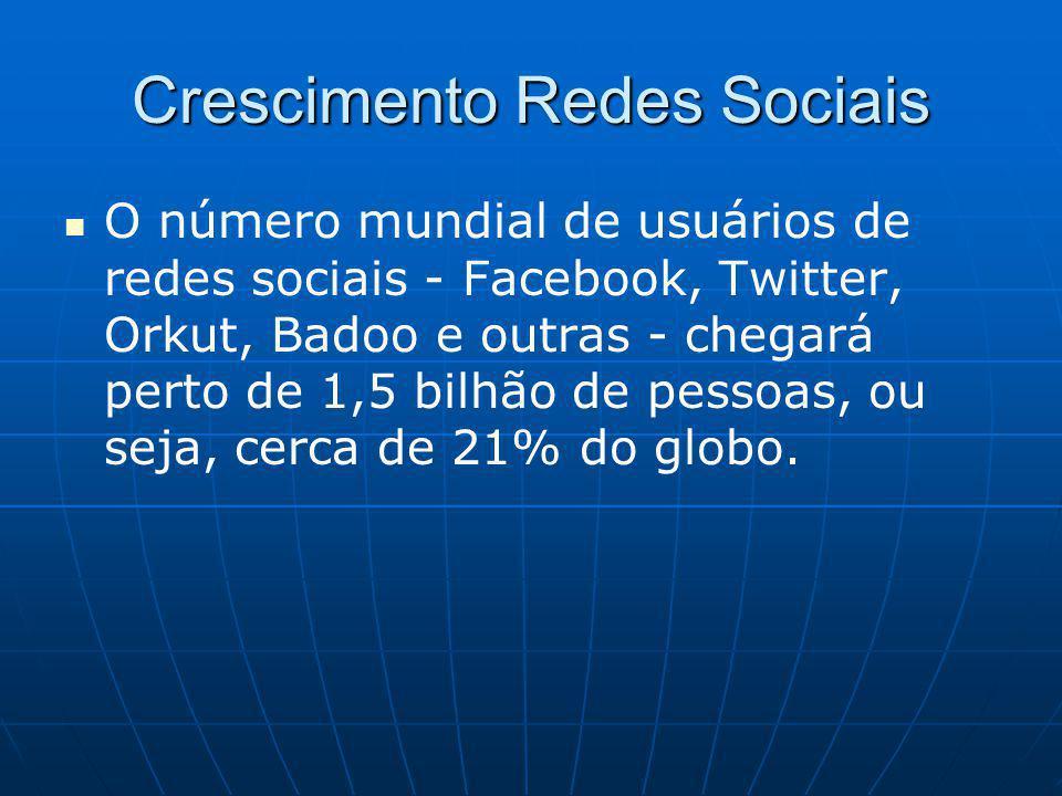 Crescimento Redes Sociais O número mundial de usuários de redes sociais - Facebook, Twitter, Orkut, Badoo e outras - chegará perto de 1,5 bilhão de pessoas, ou seja, cerca de 21% do globo.
