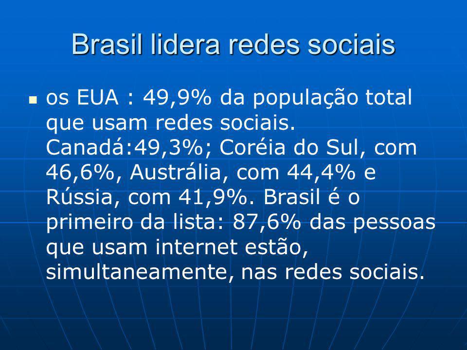 Brasil lidera redes sociais os EUA : 49,9% da população total que usam redes sociais.