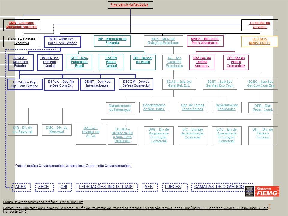 Programas mobilizadores em áreas estratégicas Complexo Industrial da Saúde Energia Nuclear Tecnologias de Informação e Comunicação Complexo Industrial de Defesa NanotecnologiaBiotecnologia Programas para consolidar e expandir a liderança Complexo Aeronáutico MineraçãoSiderurgia Celulose e Papel Petróleo, Gás natural e Petroquímica Carnes Programas para fortalecer a competitividade Complexo Automotivo Bens de Capital Têxtil e Confecções Madeira e Móveis Higiene, Perfumaria e Cosméticos Construção Civil Complexo de Serviços Biodiesel Indústria Naval e Cabotagem Couro, Calçados e Artefatos Agroindústrias Plásticos OUTROS Bioetanol Programas estruturantes para sistemas produtivos em nível nacional Figura 2: Programas Estruturantes para Sistemas Produtivos Fonte: MDIC/SECEX/DEAEX, 2013