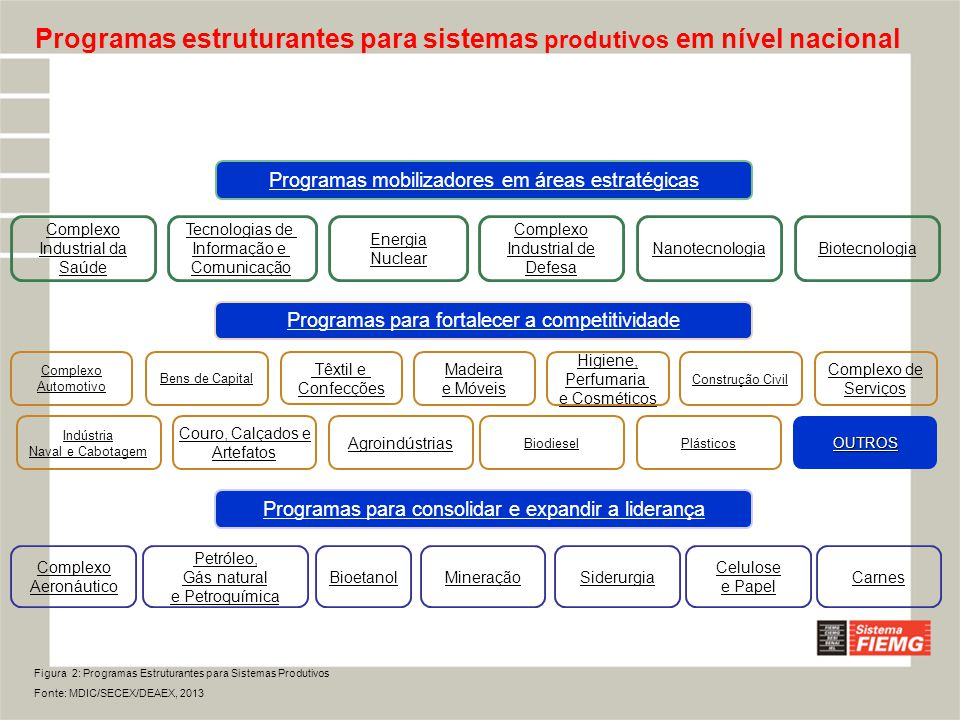  Objetivos: Financiar a produção de bens a serem exportados; Financiar despesas com promoção comercial.