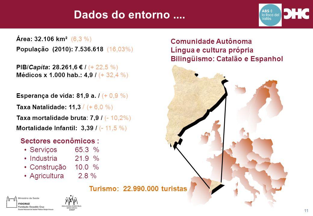 Título general da apresentação - CHC Consultoria e Gestão 11 Dados do entorno.... Área: 32.106 km² (6,3 %) População (2010): 7.536.618 (16,03%) PIB/Ca