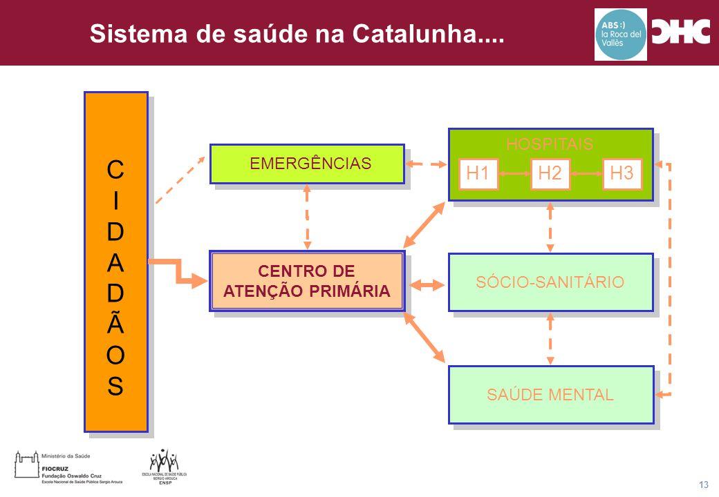 Título general da apresentação - CHC Consultoria e Gestão 13 Sistema de saúde na Catalunha.... CIDADÃOSCIDADÃOS CIDADÃOSCIDADÃOS EMERGÊNCIAS CENTRO DE