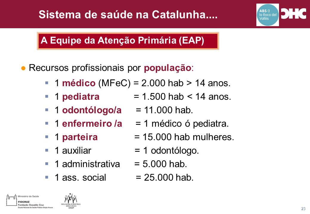 Título general da apresentação - CHC Consultoria e Gestão 23 Sistema de saúde na Catalunha.... A Equipe da Atenção Primária (EAP) ● Recursos profissio
