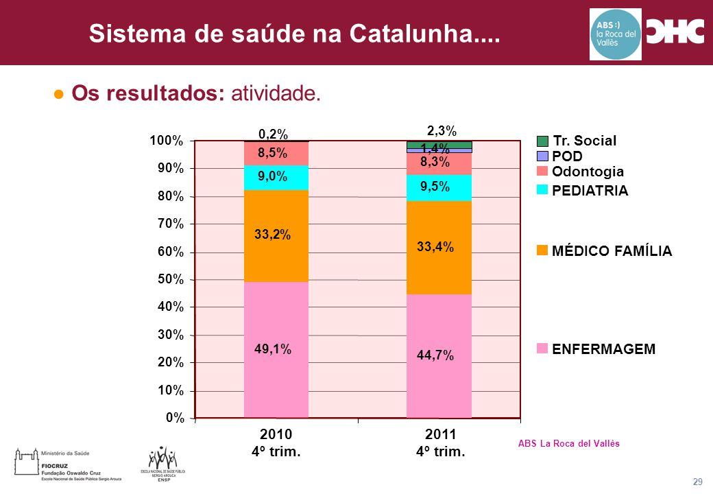 Título general da apresentação - CHC Consultoria e Gestão 29 Sistema de saúde na Catalunha.... 2010 4º trim. 2011 4º trim. Tr. Social POD Odontogia PE