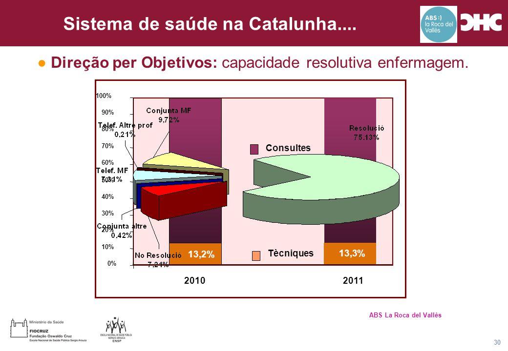 Título general da apresentação - CHC Consultoria e Gestão 30 Sistema de saúde na Catalunha.... 13,2% 86,8% 86,7% 0% 10% 20% 30% 40% 50% 60% 70% 80% 90