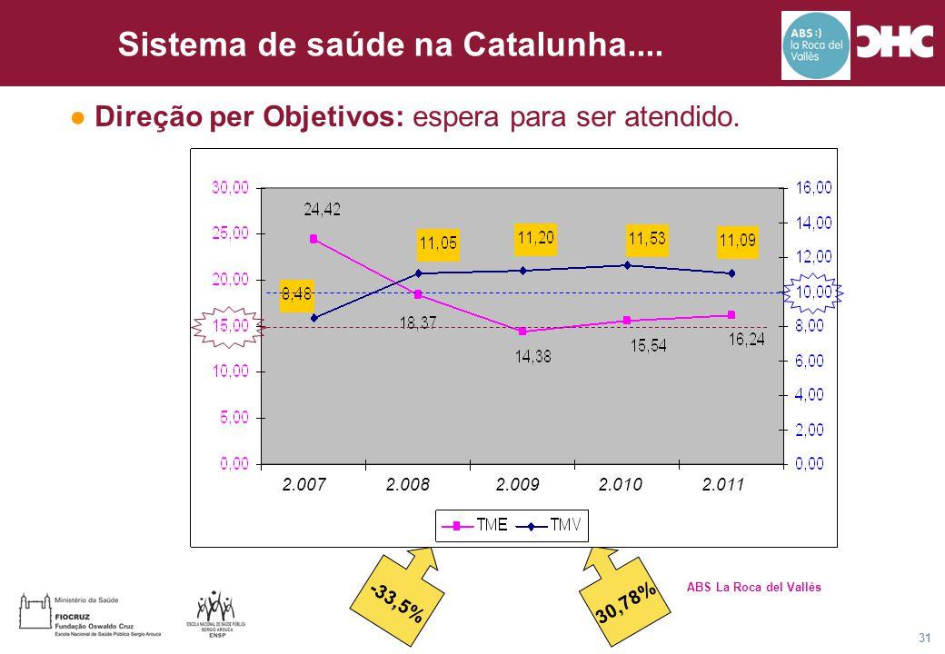 Título general da apresentação - CHC Consultoria e Gestão 31 Sistema de saúde na Catalunha.... ABS La Roca del Vallès 30,78% -33,5% ● Direção per Obje