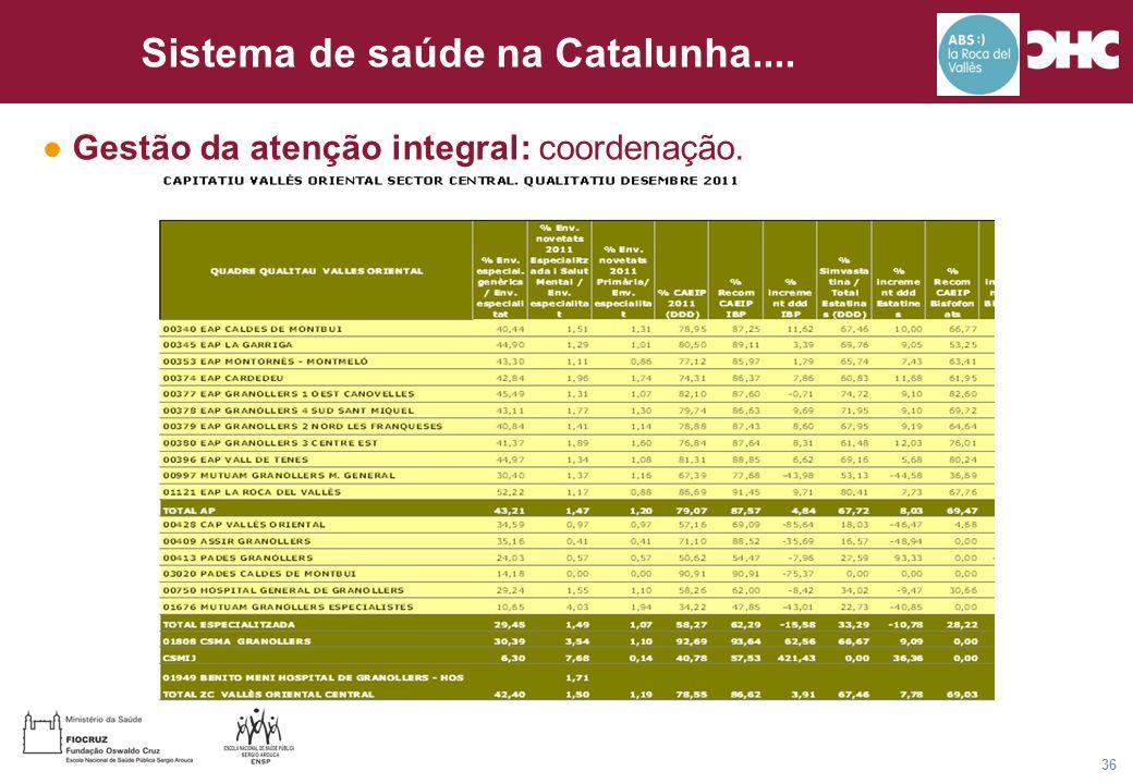 Título general da apresentação - CHC Consultoria e Gestão 36 Sistema de saúde na Catalunha....  Alguns orçamentos em risco compartilhado: – Transport