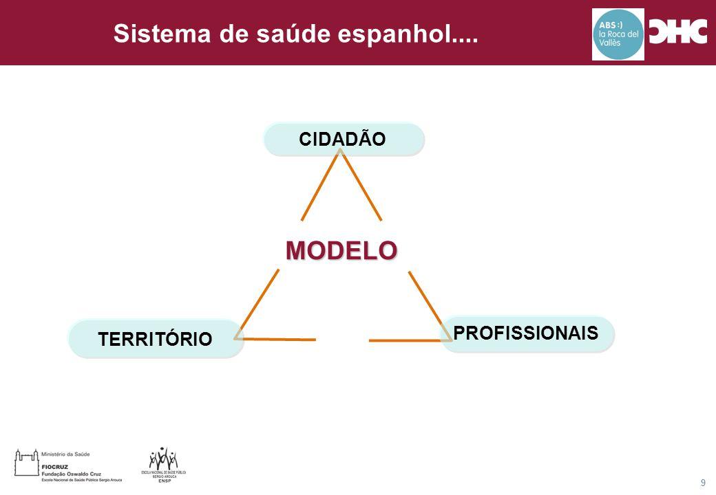 Título general da apresentação - CHC Consultoria e Gestão 9 MODELO CIDADÃO TERRITÓRIO PROFISSIONAIS Sistema de saúde espanhol....