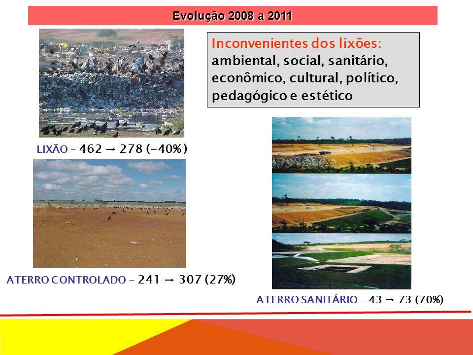 ATERRO SANITÁRIO – 43 → 73 (70%) LIXÃO – 462 → 278 (-40% ) ATERRO CONTROLADO - 241 → 307 (27%) Inconvenientes dos lixões: ambiental, social, sanitário, econômico, cultural, político, pedagógico e estético Evolução 2008 a 2011