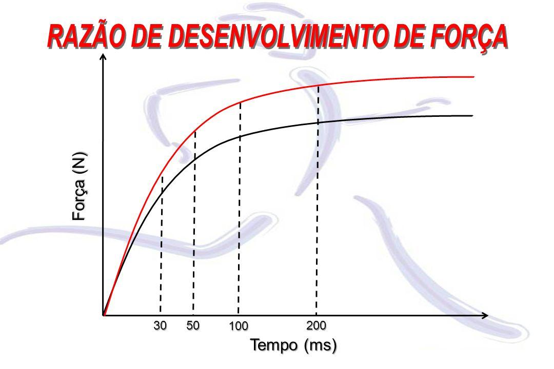 Força (N) Tempo (ms) 3050 100 200