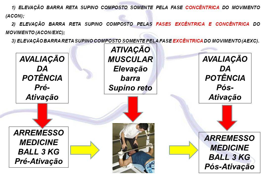 1) ELEVAÇÃO BARRA RETA SUPINO COMPOSTO SOMENTE PELA FASE CONCÊNTRICA DO MOVIMENTO (ACON); 2) ELEVAÇÃO BARRA RETA SUPINO COMPOSTO PELAS FASES EXCÊNTRICA E CONCÊNTRICA DO MOVIMENTO (ACON/EXC); 3) ELEVAÇÃO BARRA RETA SUPINO COMPOSTO SOMENTE PELA FASE EXCÊNTRICA DO MOVIMENTO (AEXC).