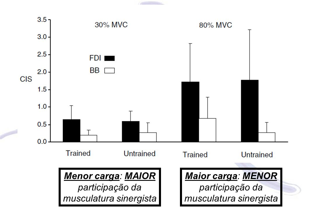 Menor carga: MAIOR participação da musculatura sinergista Maior carga: MENOR participação da musculatura sinergista