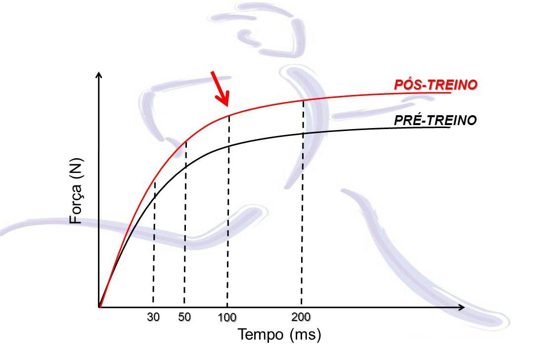 Força (N) Tempo (ms) 3050 100 200 PRÉ-TREINO PÓS-TREINO