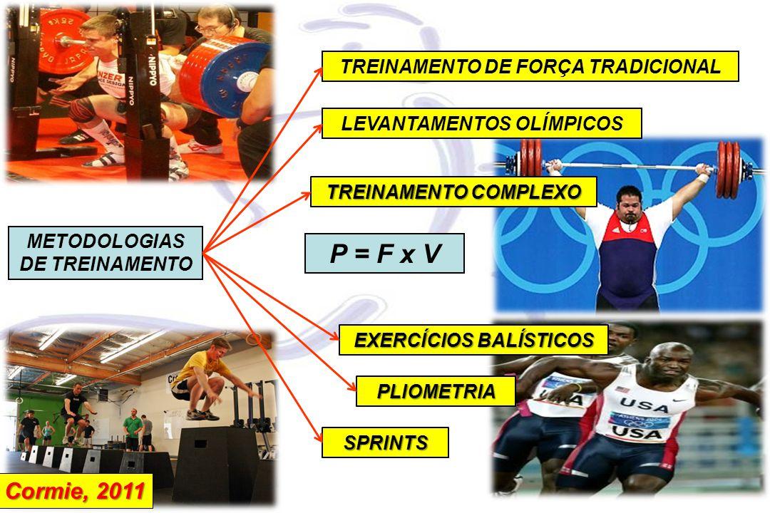 METODOLOGIAS DE TREINAMENTO TREINAMENTO DE FORÇA TRADICIONAL LEVANTAMENTOS OLÍMPICOS PLIOMETRIA EXERCÍCIOS BALÍSTICOS TREINAMENTO COMPLEXO SPRINTS Cormie, 2011 P = F x V