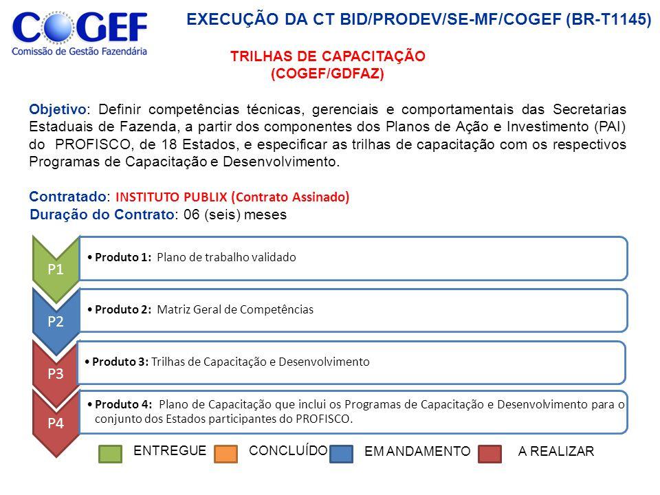 EXECUÇÃO DA CT BID/PRODEV/SE-MF/COGEF (BR-T1145) P1 Produto 1: Plano de trabalho validado P2 Produto 2: Matriz Geral de Competências P3 Produto 3: Trilhas de Capacitação e Desenvolvimento P6 TRILHAS DE CAPACITAÇÃO (COGEF/GDFAZ) Objetivo: Definir competências técnicas, gerenciais e comportamentais das Secretarias Estaduais de Fazenda, a partir dos componentes dos Planos de Ação e Investimento (PAI) do PROFISCO, de 18 Estados, e especificar as trilhas de capacitação com os respectivos Programas de Capacitação e Desenvolvimento.