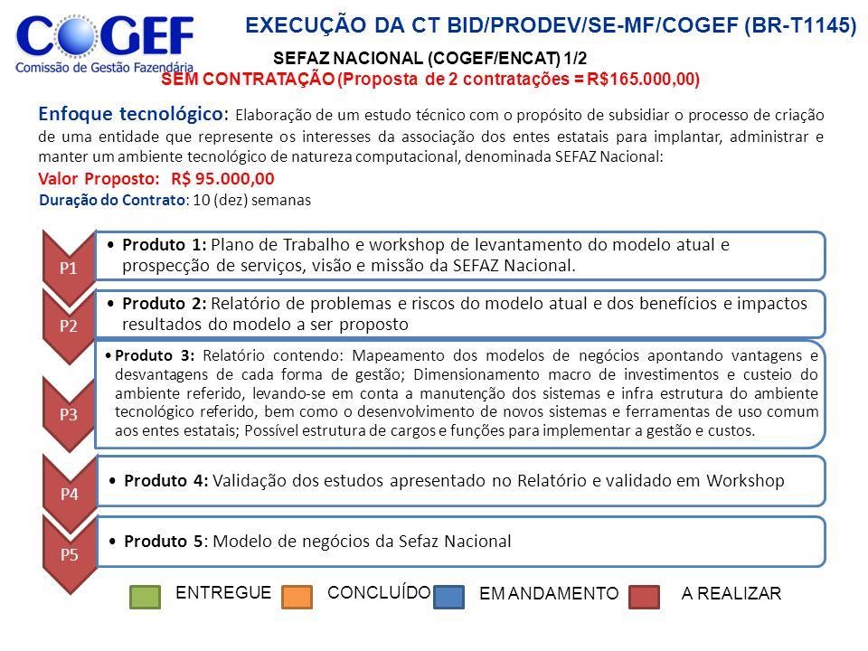 EXECUÇÃO DA CT BID/PRODEV/SE-MF/COGEF (BR-T1145) P1 Produto 1: Plano de Trabalho e workshop de levantamento do modelo atual e prospecção de serviços, visão e missão da SEFAZ Nacional.