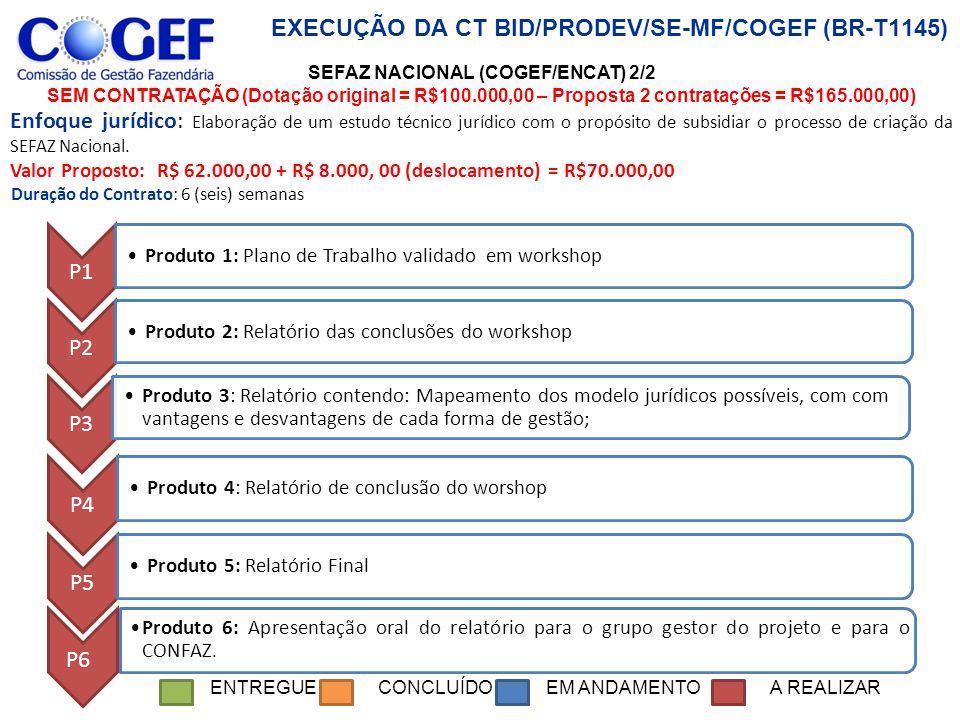 EXECUÇÃO DA CT BID/PRODEV/SE-MF/COGEF (BR-T1145) P1 Produto 1: Plano de Trabalho validado em workshop P2 Produto 2: Relatório das conclusões do worksh