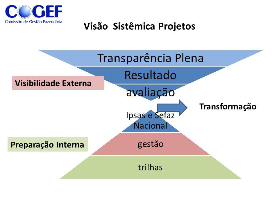 Visão Sistêmica Projetos Transparência Plena Resultado avaliação Ipsas e Sefaz Nacional gestão trilhas Transformação Preparação Interna Visibilidade E