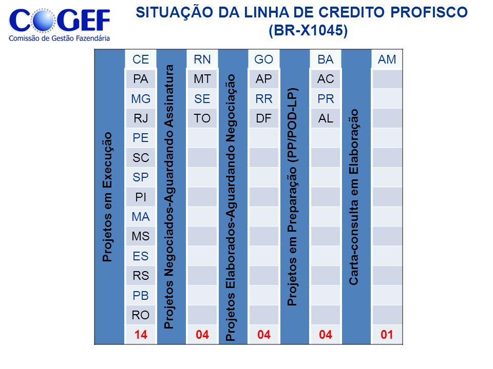 SITUAÇÃO DA LINHA DE CREDITO PROFISCO (BR-X1045) Projetos em Execução CE Projetos Negociados-Aguardando Assinatura RN Projetos Elaborados-Aguardando N