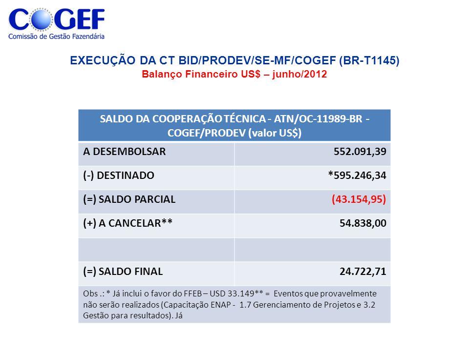 SALDO DA COOPERAÇÃO TÉCNICA - ATN/OC-11989-BR - COGEF/PRODEV (valor US$) A DESEMBOLSAR552.091,39 (-) DESTINADO*595.246,34 (=) SALDO PARCIAL(43.154,95) (+) A CANCELAR**54.838,00 (=) SALDO FINAL24.722,71 Obs.: * Já inclui o favor do FFEB – USD 33.149** = Eventos que provavelmente não serão realizados (Capacitação ENAP - 1.7 Gerenciamento de Projetos e 3.2 Gestão para resultados).