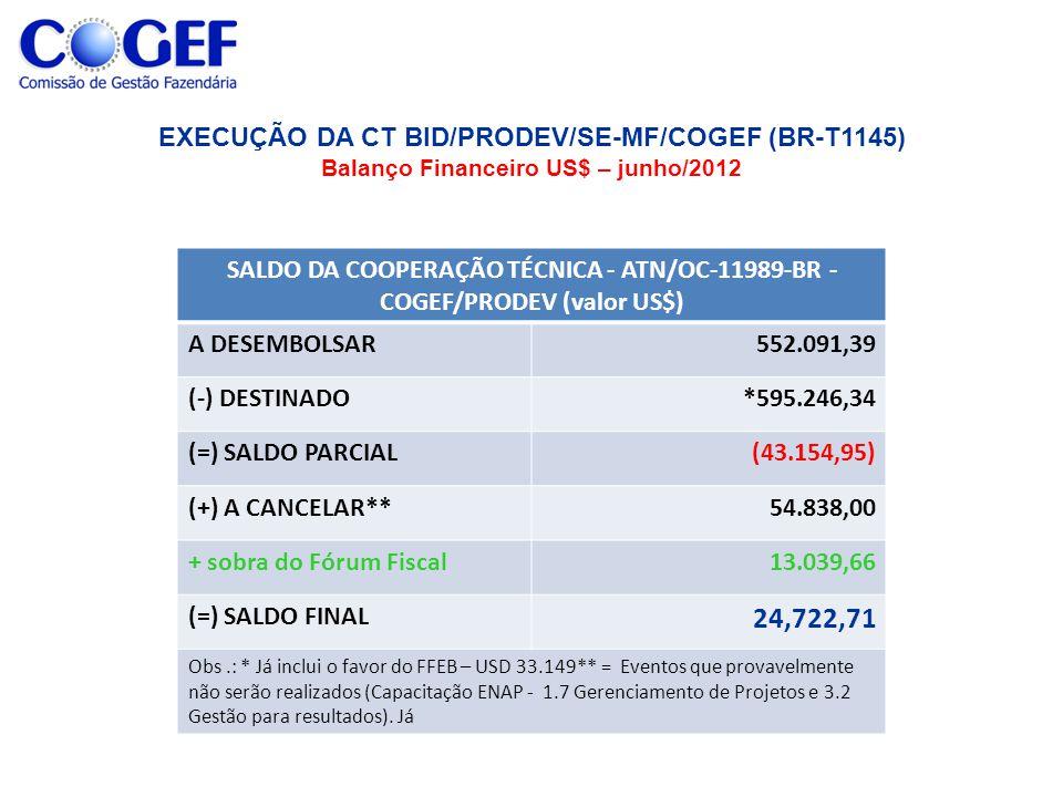 SALDO DA COOPERAÇÃO TÉCNICA - ATN/OC-11989-BR - COGEF/PRODEV (valor US$) A DESEMBOLSAR552.091,39 (-) DESTINADO*595.246,34 (=) SALDO PARCIAL(43.154,95) (+) A CANCELAR**54.838,00 + sobra do Fórum Fiscal13.039,66 (=) SALDO FINAL 24,722,71 Obs.: * Já inclui o favor do FFEB – USD 33.149** = Eventos que provavelmente não serão realizados (Capacitação ENAP - 1.7 Gerenciamento de Projetos e 3.2 Gestão para resultados).