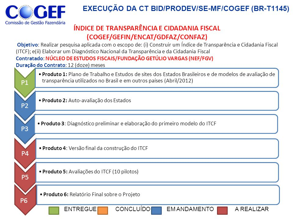 EXECUÇÃO DA CT BID/PRODEV/SE-MF/COGEF (BR-T1145) P1 Produto 1: Plano de Trabalho - (Dezembro/2011) P2 Produto 2: Oficina 1 - Análise consolidada dos resultados das auto-avaliações feitas pelas Equipes Estaduais - (Dezembro/2011) P3 Produto 3: Oficina 2 – Plano de implantação/melhoria do modelo de gestão para resultados da Gestão Fiscal dos Estados e Minutas de TdRs, (Abril/2012) P5 P6 P5 GESTÃO PARA RESULTADOS Objetivo: Implantar metodologia e instrumentos de apoio a Gestão para Resultados.