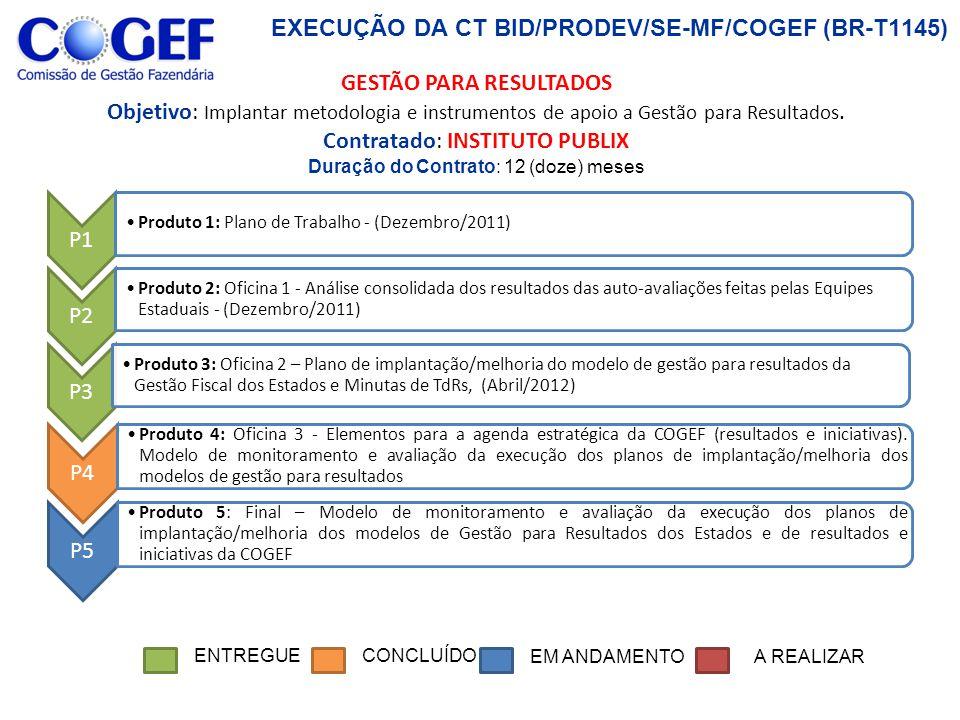 EXECUÇÃO DA CT BID/PRODEV/SE-MF/COGEF (BR-T1145) P1 Produto 1: Planejamento, Coleta de Dados e Avaliação Geral das UFs; P2 Produto 2: Recomendações para Implementação das IPSAS P3 Produto 3: Relatório Final (CONCLUSÃO).