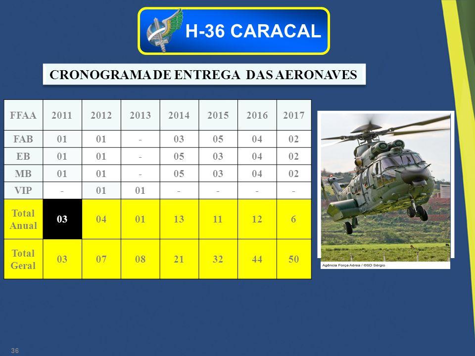 36 CRONOGRAMA DE ENTREGA DAS AERONAVES H-36 CARACAL FFAA2011201220132014201520162017 FAB01 -03050402 EB01 -05030402 MB01 -05030402 VIP-01 ---- Total A