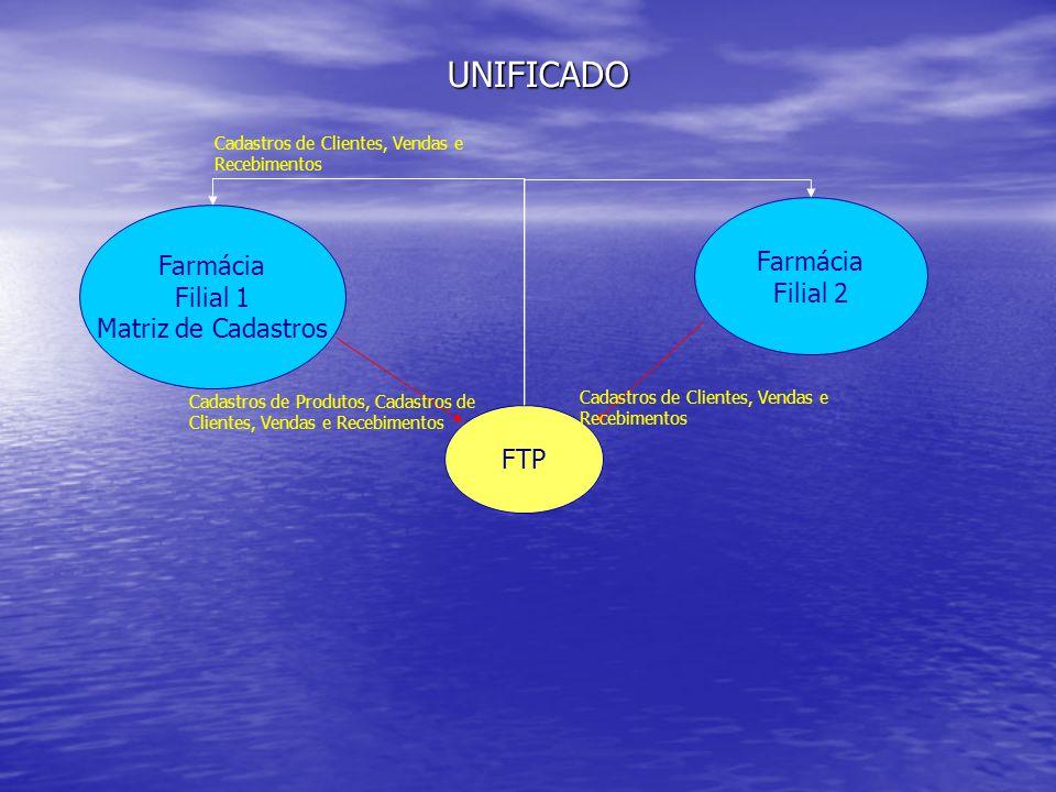 Farmácia Filial 1 Matriz de Cadastros Farmácia Filial 2 FTP UNIFICADO Cadastros de Produtos, Cadastros de Clientes, Vendas e Recebimentos Cadastros de