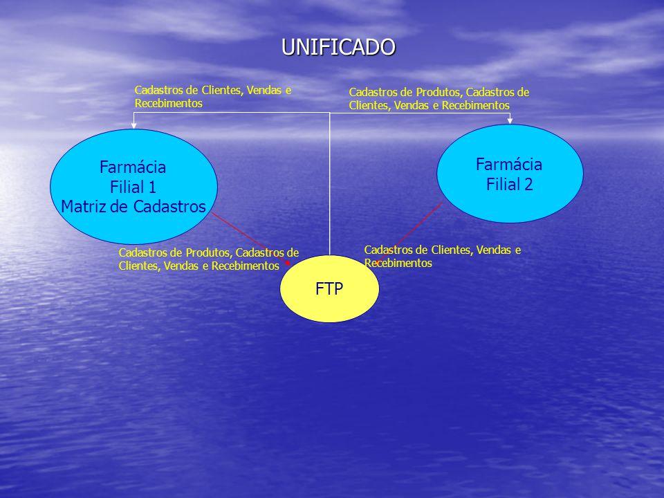 Farmácia Filial 1 Matriz de Cadastros Farmácia Filial 2 FTP UNIFICADO Cadastros de Produtos, Cadastros de Clientes, Vendas e Recebimentos Cadastros de Clientes, Vendas e Recebimentos Cadastros de Produtos, Cadastros de Clientes, Vendas e Recebimentos Cadastros de Clientes, Vendas e Recebimentos