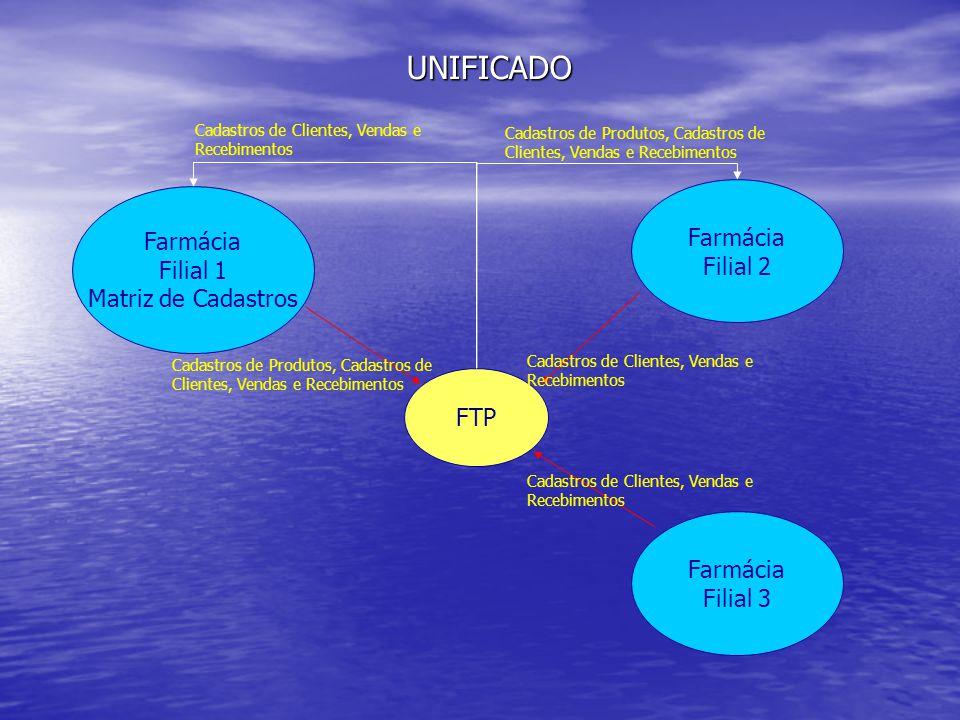 Farmácia Filial 1 Matriz de Cadastros Farmácia Filial 2 Farmácia Filial 3 FTP UNIFICADO Cadastros de Produtos, Cadastros de Clientes, Vendas e Recebim
