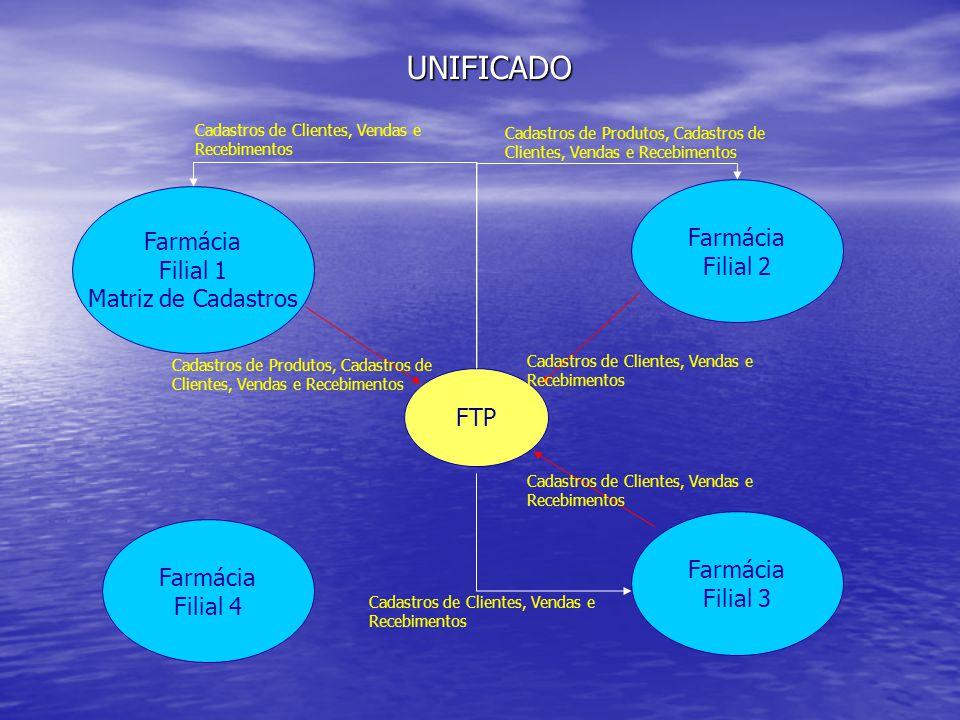 Farmácia Filial 1 Matriz de Cadastros Farmácia Filial 2 Farmácia Filial 3 Farmácia Filial 4 FTP UNIFICADO Cadastros de Produtos, Cadastros de Clientes