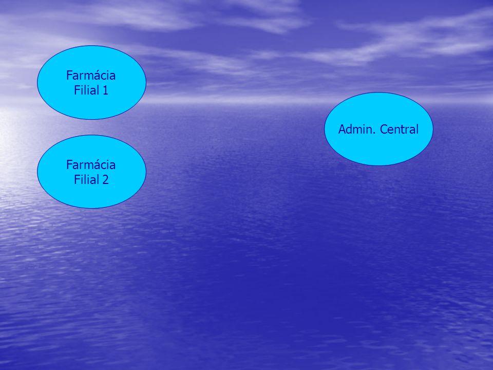 Farmácia Filial 2 Farmácia Filial 1 Admin. Central