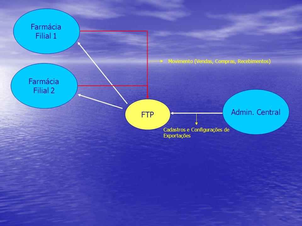 Farmácia Filial 2 Farmácia Filial 1 Admin. Central FTP Cadastros e Configurações de Exportações Movimento (Vendas, Compras, Recebimentos)