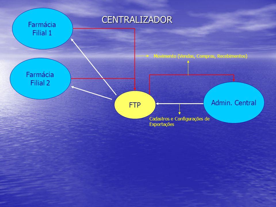Farmácia Filial 2 Farmácia Filial 1 Admin. Central FTP Cadastros e Configurações de Exportações Movimento (Vendas, Compras, Recebimentos) CENTRALIZADO