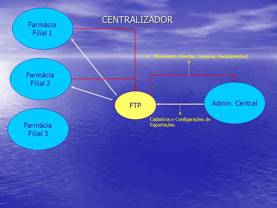 Farmácia Filial 2 Farmácia Filial 1 Admin. Central FTP Farmácia Filial 3 Cadastros e Configurações de Exportações Movimento (Vendas, Compras, Recebime