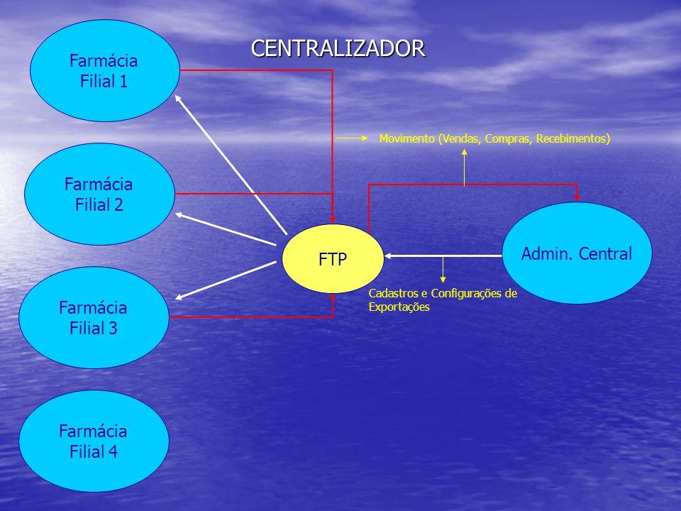 Farmácia Filial 2 Farmácia Filial 1 Admin. Central FTP Farmácia Filial 3 Farmácia Filial 4 Cadastros e Configurações de Exportações Movimento (Vendas,