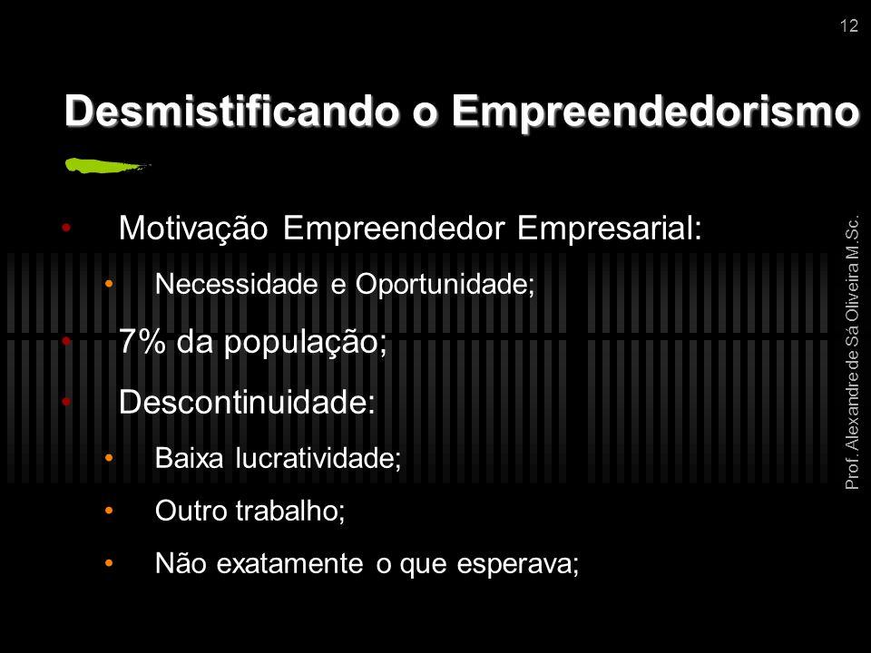 Prof. Alexandre de Sá Oliveira M.Sc. 12 Desmistificando o Empreendedorismo Motivação Empreendedor Empresarial: Necessidade e Oportunidade; 7% da popul