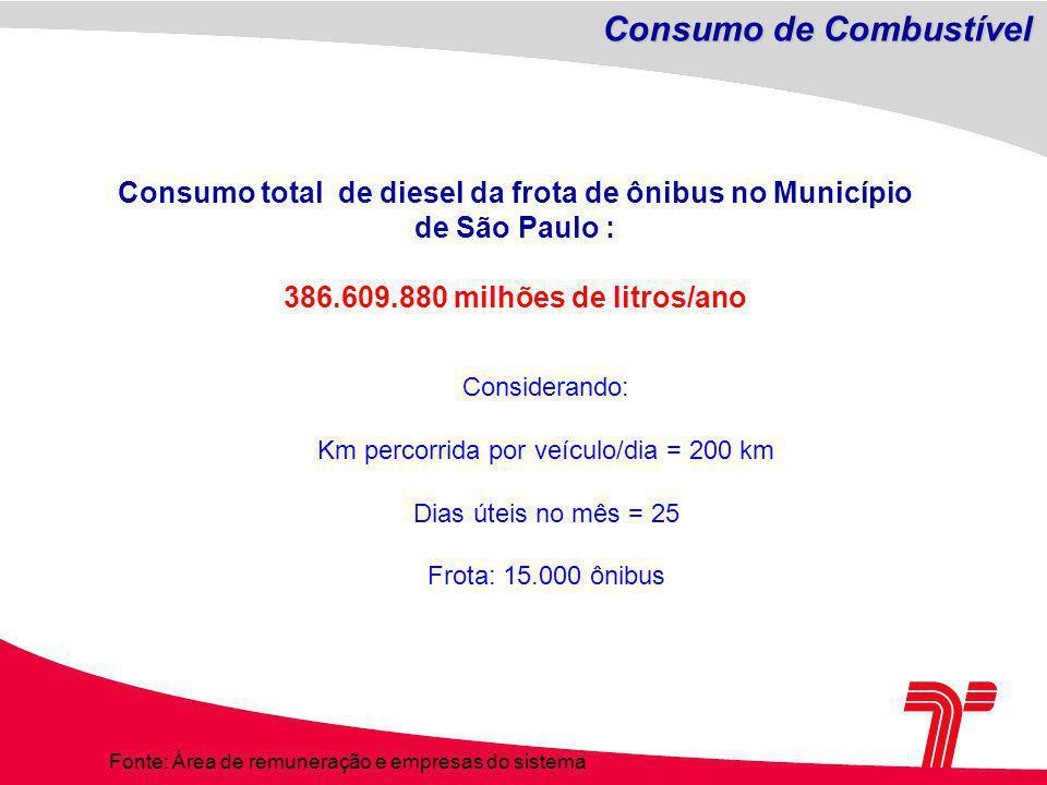 Considerando: Km percorrida por veículo/dia = 200 km Dias úteis no mês = 25 Frota: 15.000 ônibus Consumo total de diesel da frota de ônibus no Município de São Paulo : 386.609.880 milhões de litros/ano Fonte: Área de remuneração e empresas do sistema Consumo de Combustível