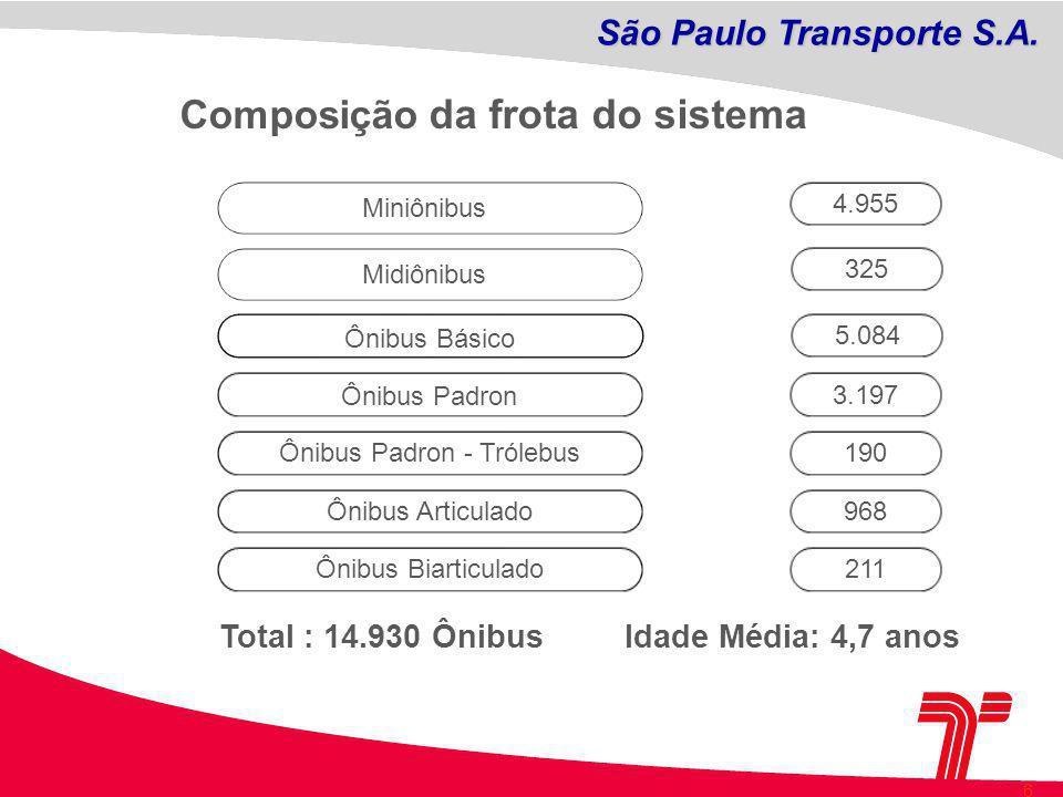 6 Miniônibus4.955 Ônibus Básico 5.084 Ônibus Padron 3.197 Ônibus Articulado968 Ônibus Biarticulado211 Total : 14.930 ÔnibusIdade Média: 4,7 anos Composição da frota do sistema Ônibus Padron - Trólebus190 Midiônibus 325 São Paulo Transporte S.A.
