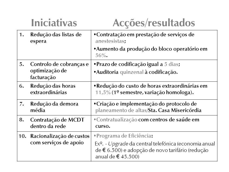 IniciativasAcções/resultados 1.