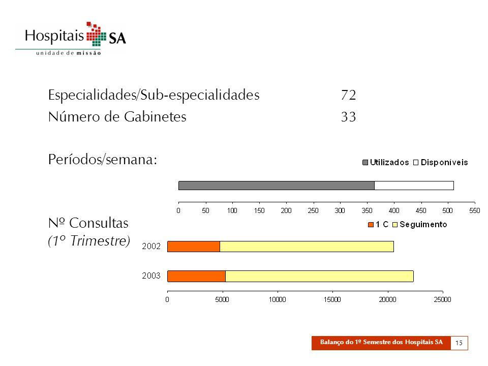 Balanço do 1º Semestre dos Hospitais SA 15 Especialidades/Sub-especialidades 72 Número de Gabinetes33 Períodos/semana: Nº Consultas (1º Trimestre)