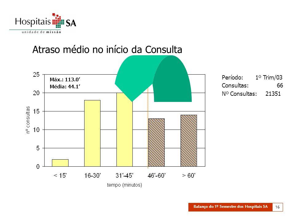 Balanço do 1º Semestre dos Hospitais SA 16 Atraso médio no início da Consulta Máx.: 113.0' Média: 44.1' Período: 1º Trim/03 Consultas: 66 Nº Consultas: 21351