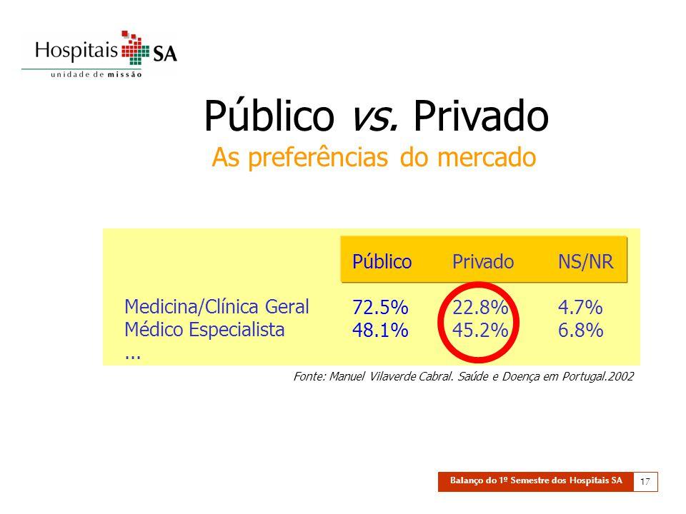 Balanço do 1º Semestre dos Hospitais SA 17 Público vs.