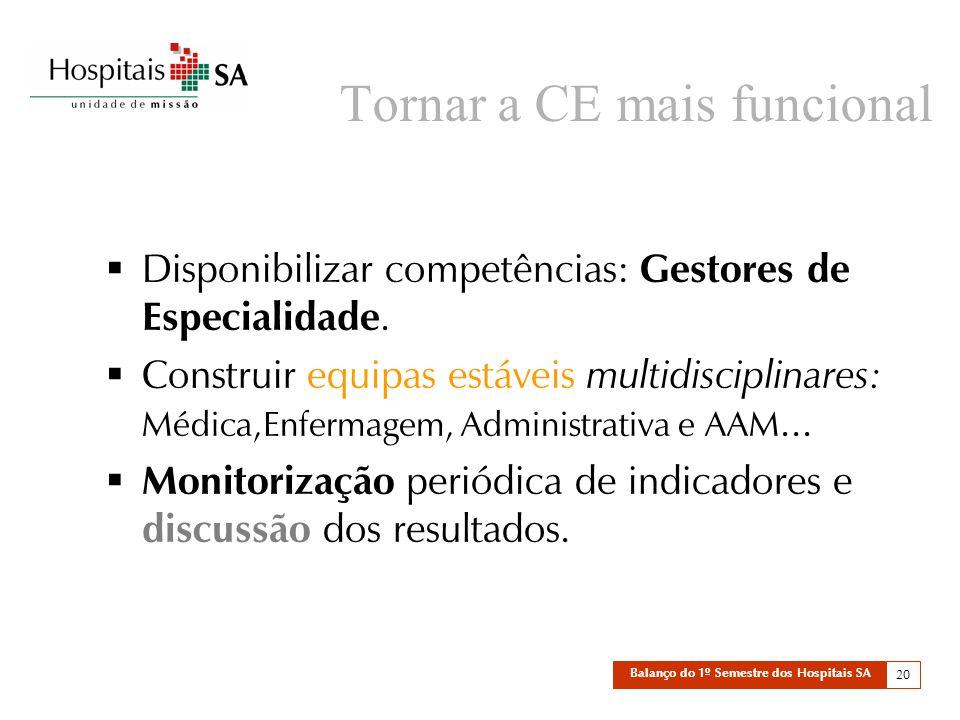 Balanço do 1º Semestre dos Hospitais SA 20 Tornar a CE mais funcional  Disponibilizar competências: Gestores de Especialidade.